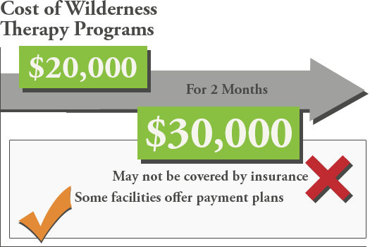 cost of treatment wilderness therapy