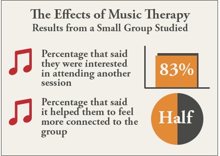 music therapy research study