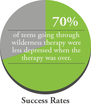 teens success outcomes wilderness therapy
