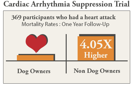 Cardiac-Arrhythmia-Suppression-Trial