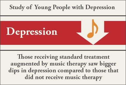 treating-depression-with-music